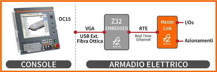 Configurazione 2 Z32 OC15
