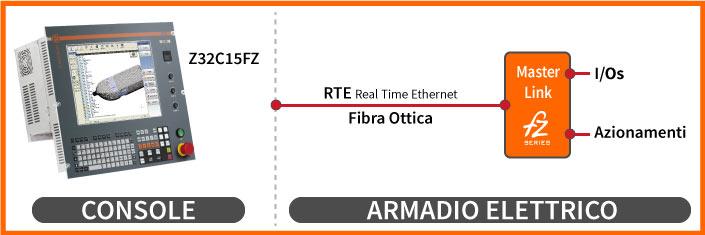 Configurazione 3 Z32 C15FZ