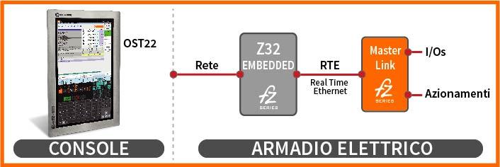 Configurazione OST22 Operator Smart Touch