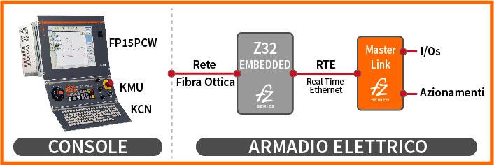 Configurazione 7 Z32 FP15 PCW